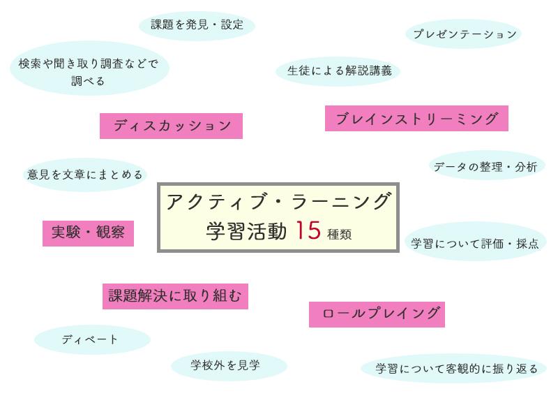 15の学習活動